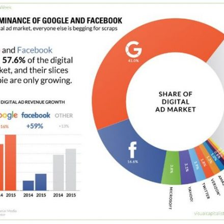 Digital ad marketing seems to be owned by Google and Facebook