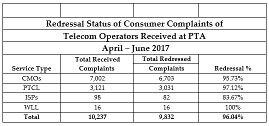PTA's 2017 Survey highlighted Telenor and PTCL with Top Customer Complaints