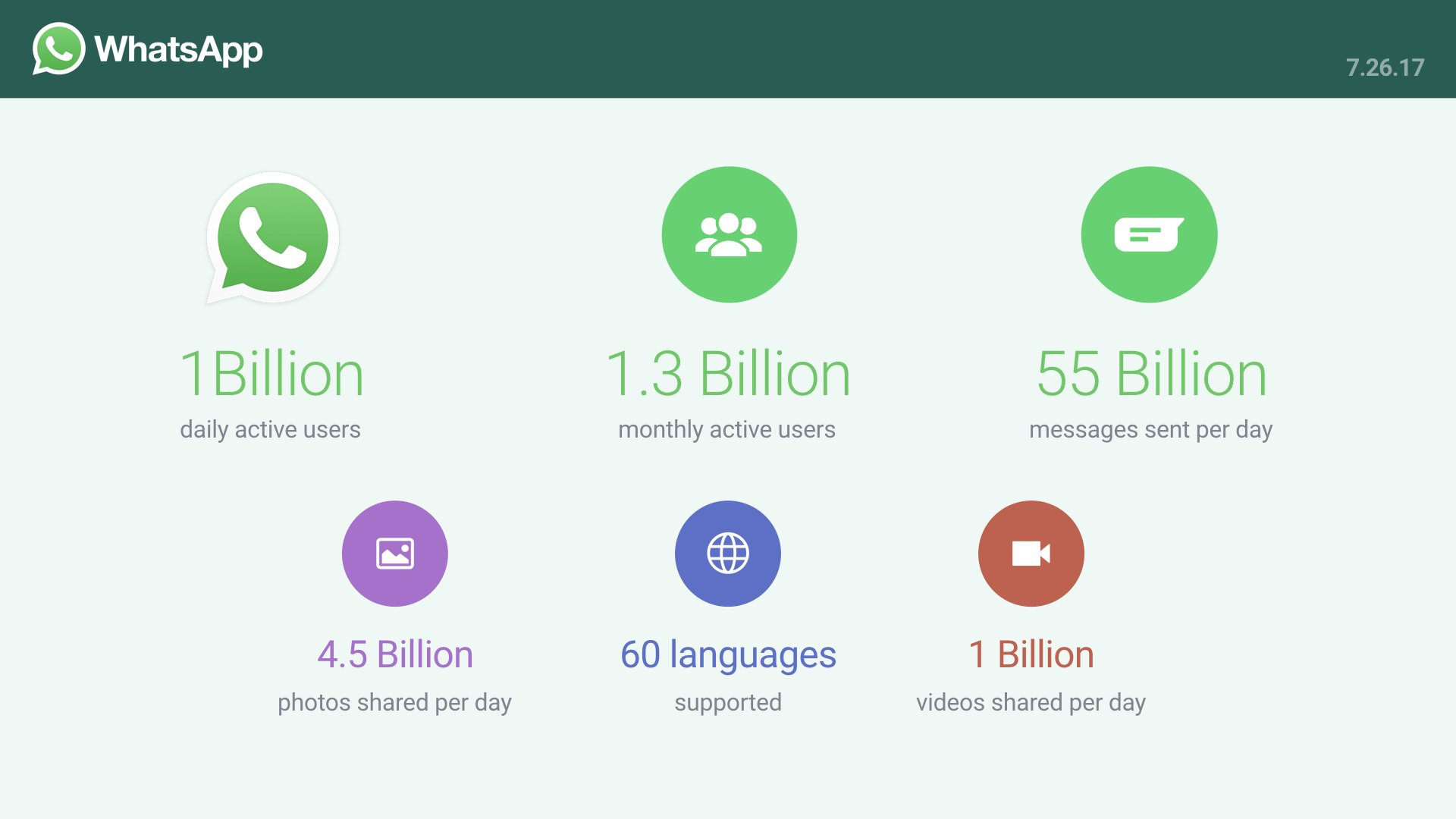 WhatsApp achieved 1 billion Daily Active Users, 55bn sent messages & 4.5bn photographs
