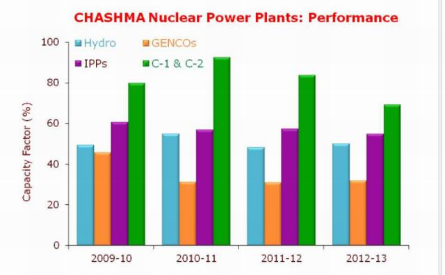 PM inaugurated 340MW Nuclear Power Plant at Chashma
