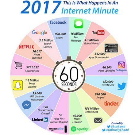 The importance of one online minute What happens in a single minute of internet?
