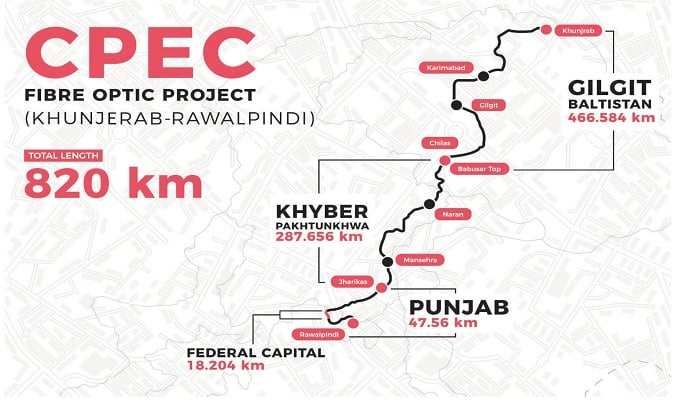 The Highest network globally named Pak-China Fiber Optic cable Inaugurated today