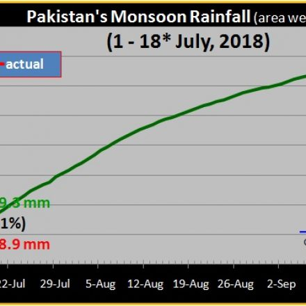 WASA announces rain emergency in most parts of Pakistan