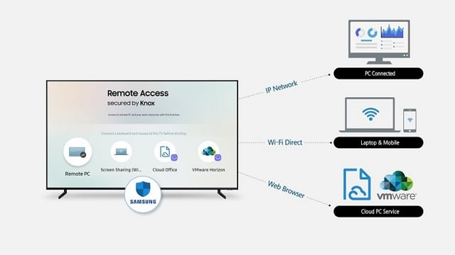 Samsung 2019 TV's can remotely access your PC!