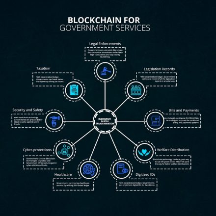 Does Pakistan Need Blockchain Technology to Answer its Transparency Issues?