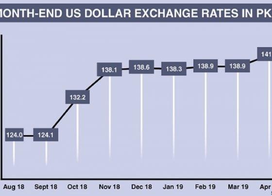 ECONOMIC DISTRESS WORSENS: DOLLAR REACHES ALL TIME HIGH