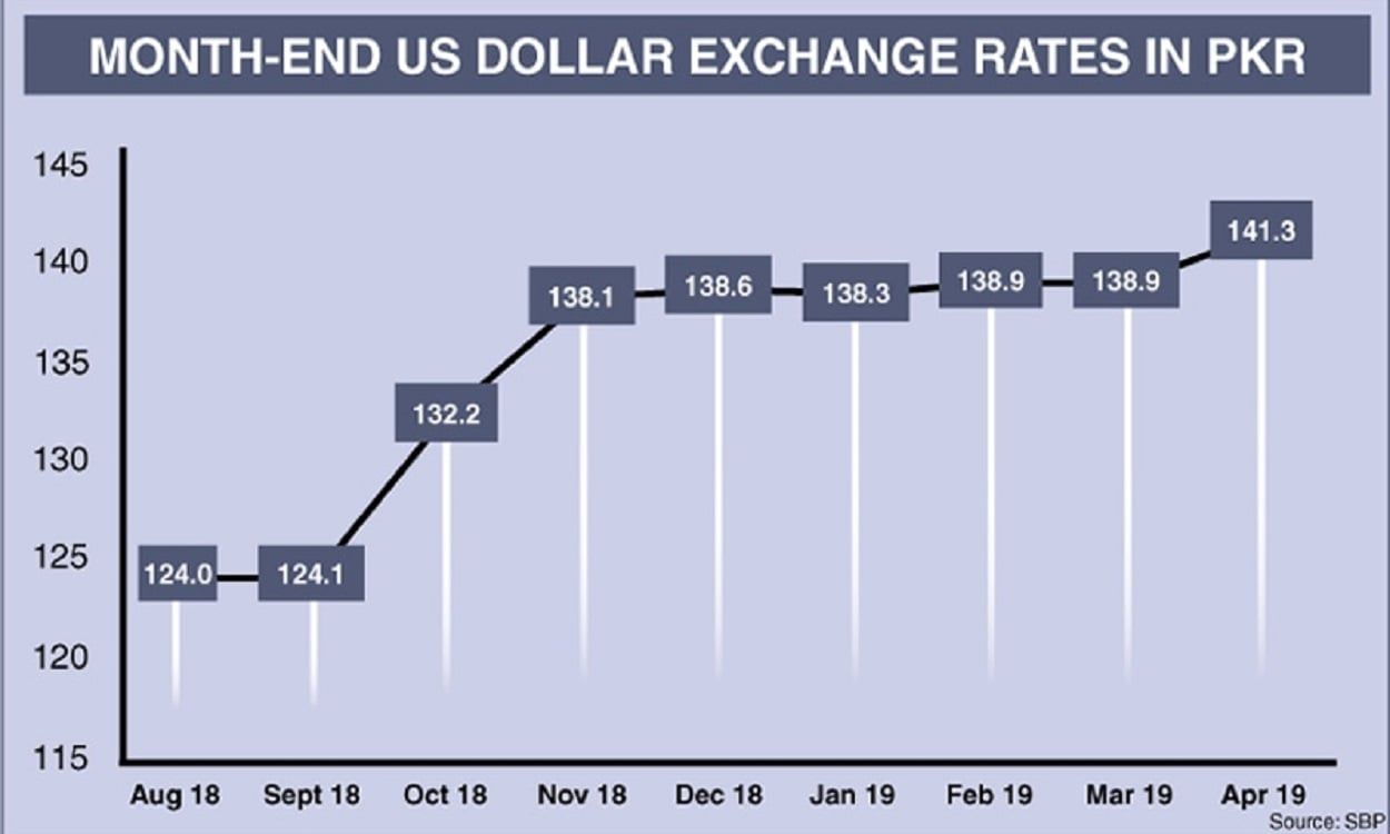 ECONOMIC DISTRESS WORSENS: DOLLAR REACHES ALL TIME HIGH