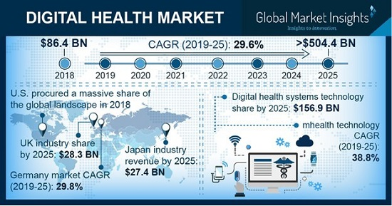 The Global Digital Health Market to reach $504.4 billion by 2025