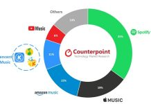 Global Online Music Streaming market growth